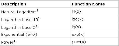 Calculated Metrics - Operands 2