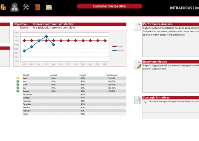 Intrafocus BSC Template - Customer