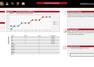 Intrafocus BSC Template - Financial