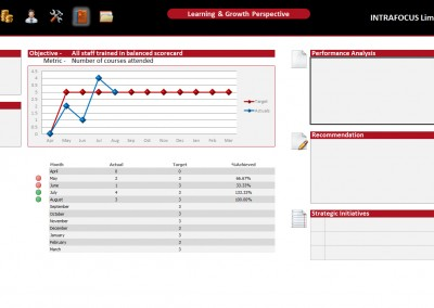 Intrafocus BSC Template - Learning and Growth