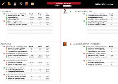 Intrafocus BSC Template - Scorecard