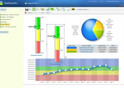3 - Creating Dashboards