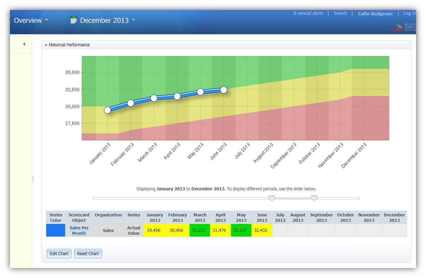 Setting Targets Using thresholds