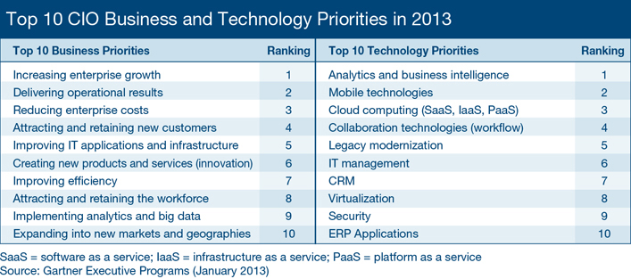 CIO Priorities 2013