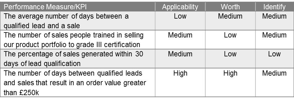 KPI Selection Matrix