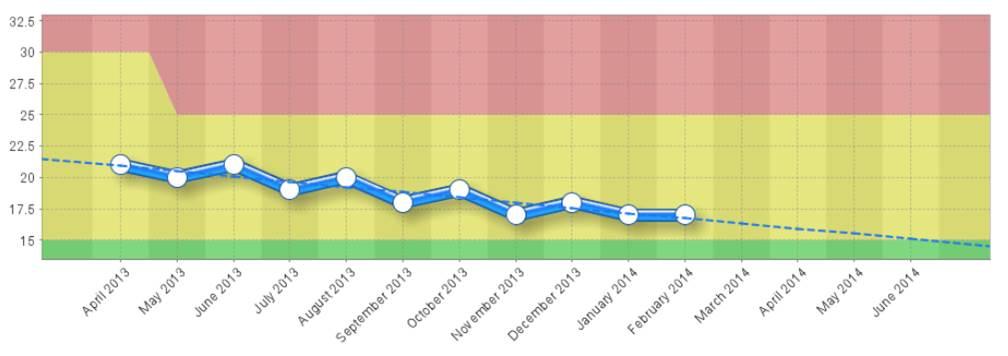 Performance Analysis Trends - Intrafocus