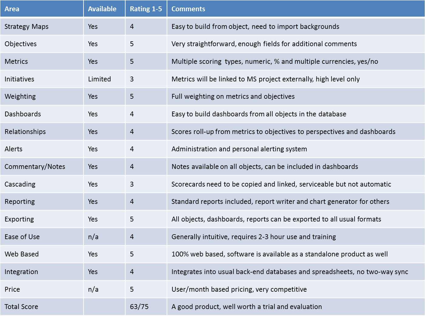 Selecting Strategy Management Software - Checklist