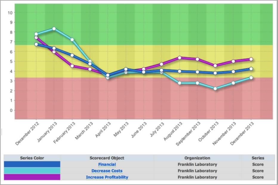 Default Chart - QuickScore 2.8