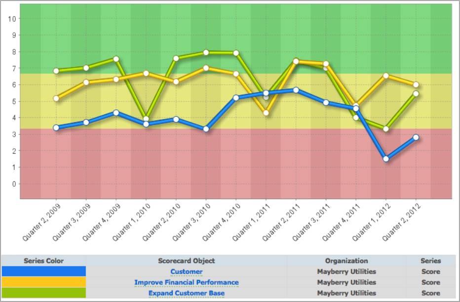 Default Chart Colours - QuickScore 2.8