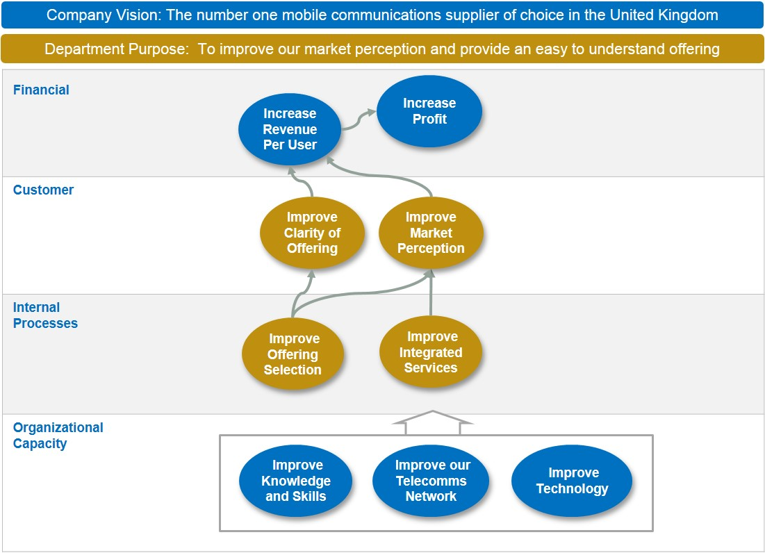 Marketing Strategy Map