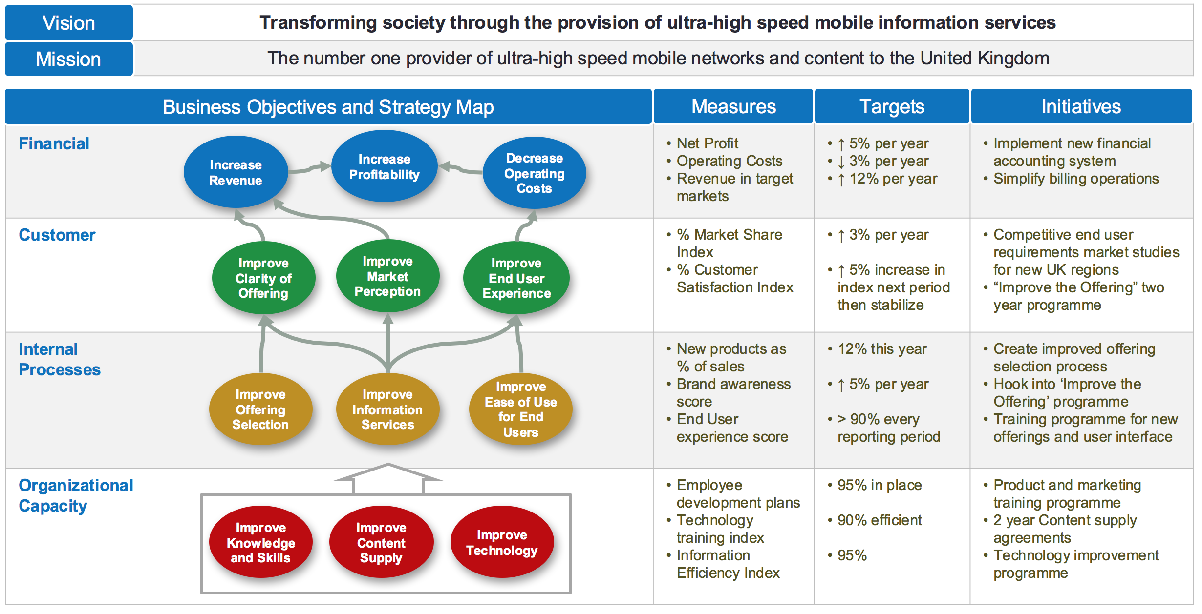 BSC - Strategy - Measures - Targets - initiatives