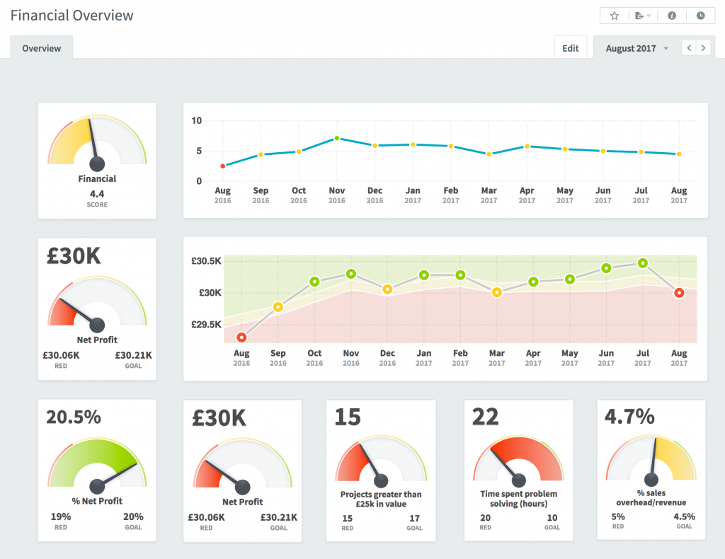 Kpi dashboard what is a kpi dashboard from intrafocus for What is a planner dashboard
