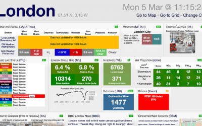 Common Mistakes When Building Dashboards