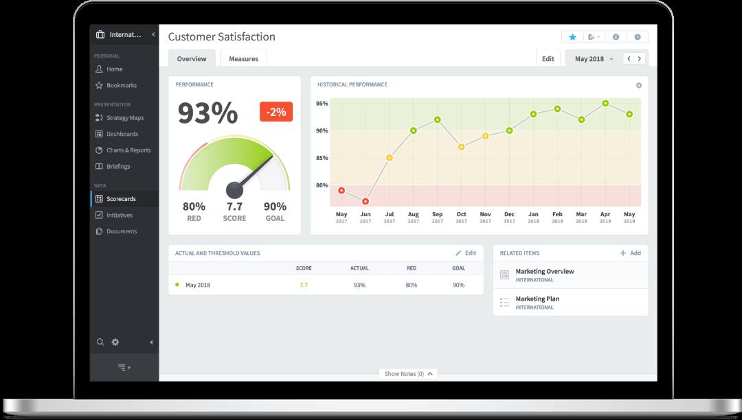 QuickScore from Intrafocus - Sample KPI dashboard