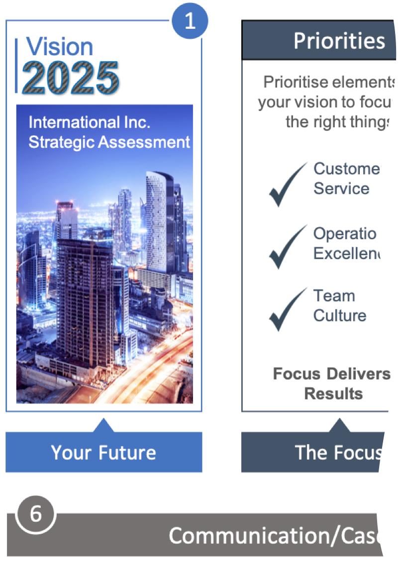 Strategic Planning Process - SPP
