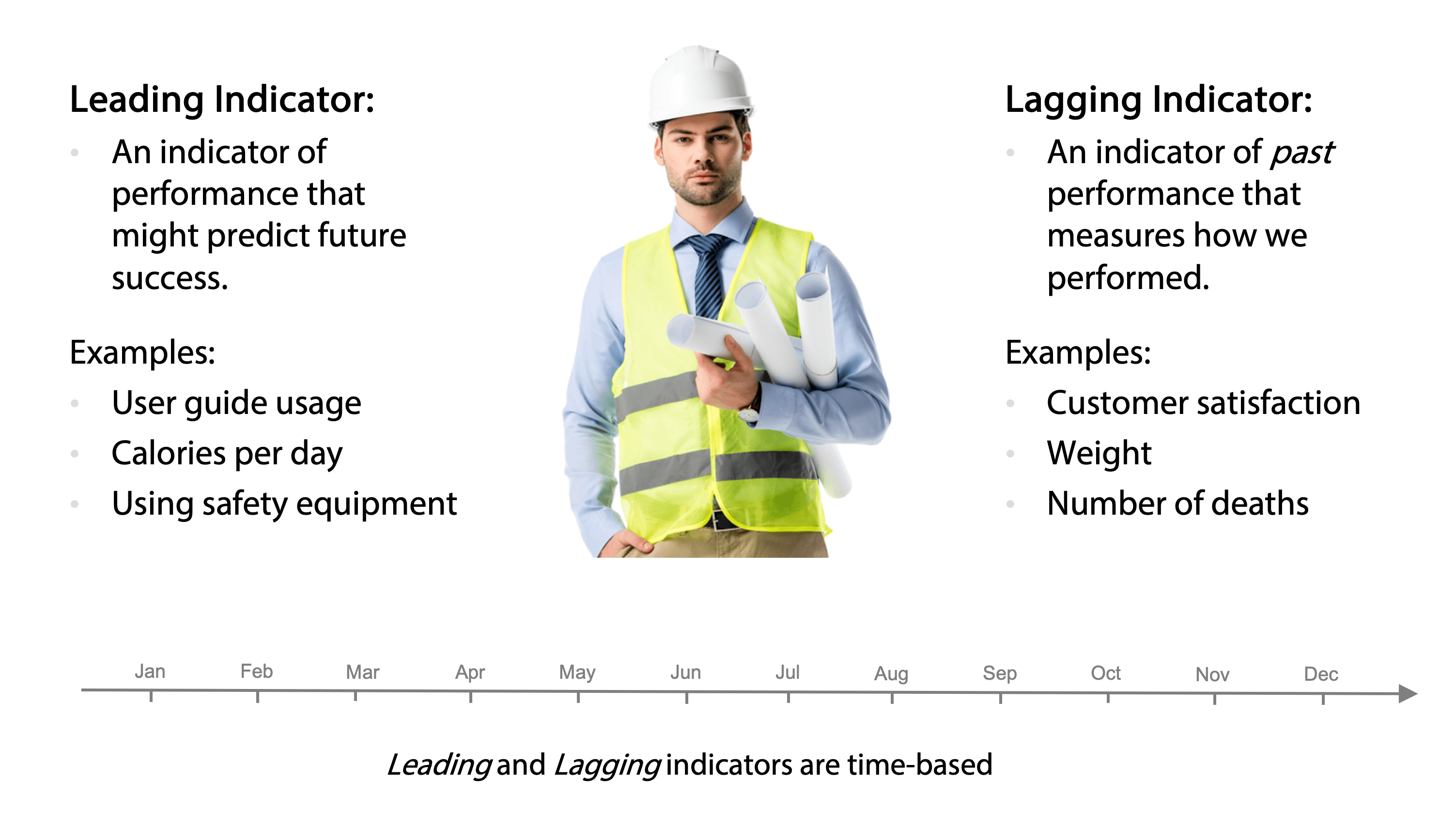 Lead and Lag Indicators