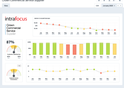 Crown Commercial Service Supplier Dashboard