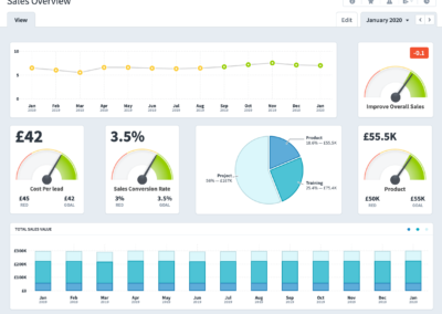 Sales Overview Dashboard