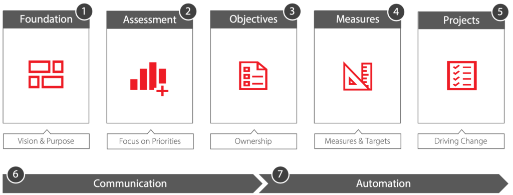 Seven Step Strategic Process