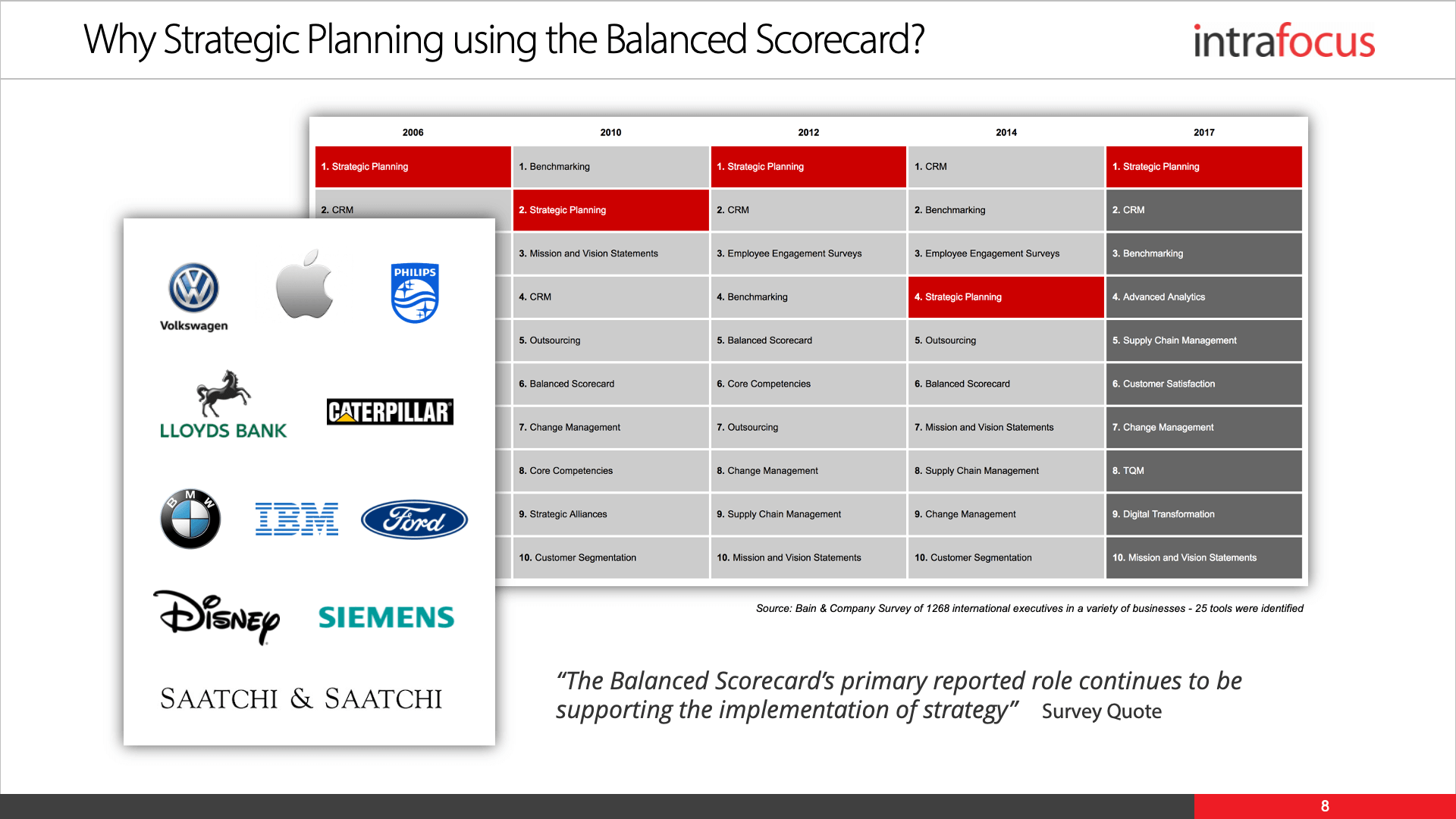 Balanced Scorecard Strategic Planning