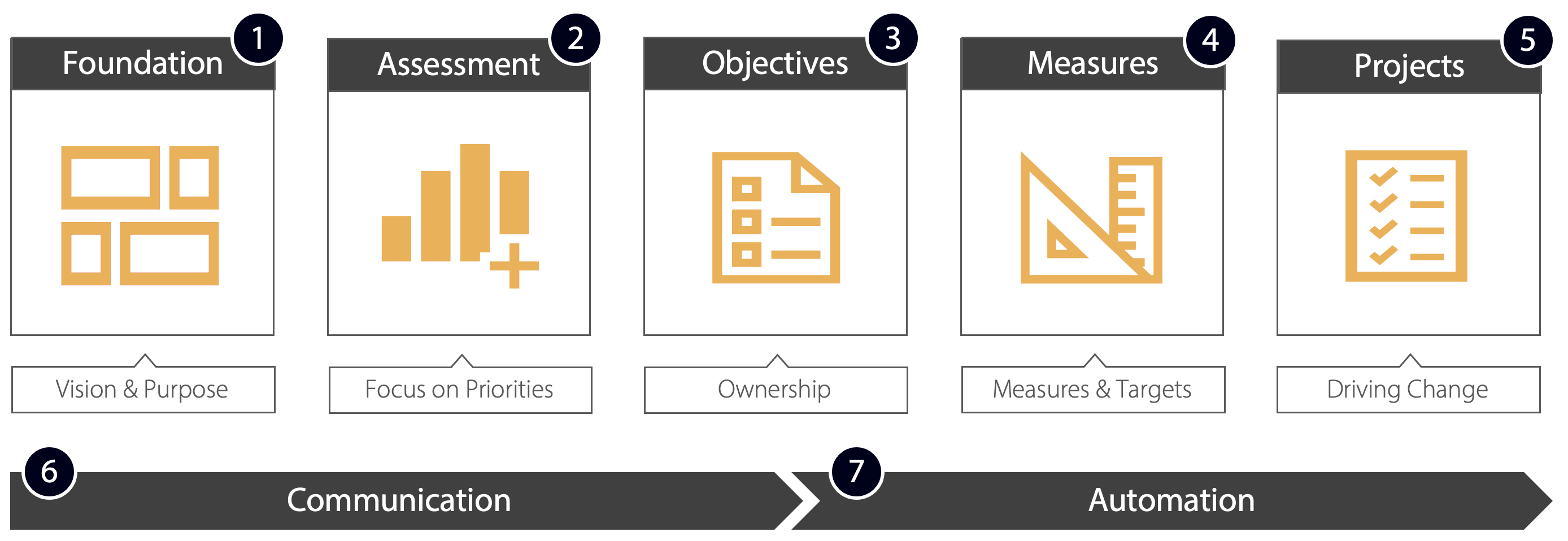 Intrafocus - Seven Step Strategic Process