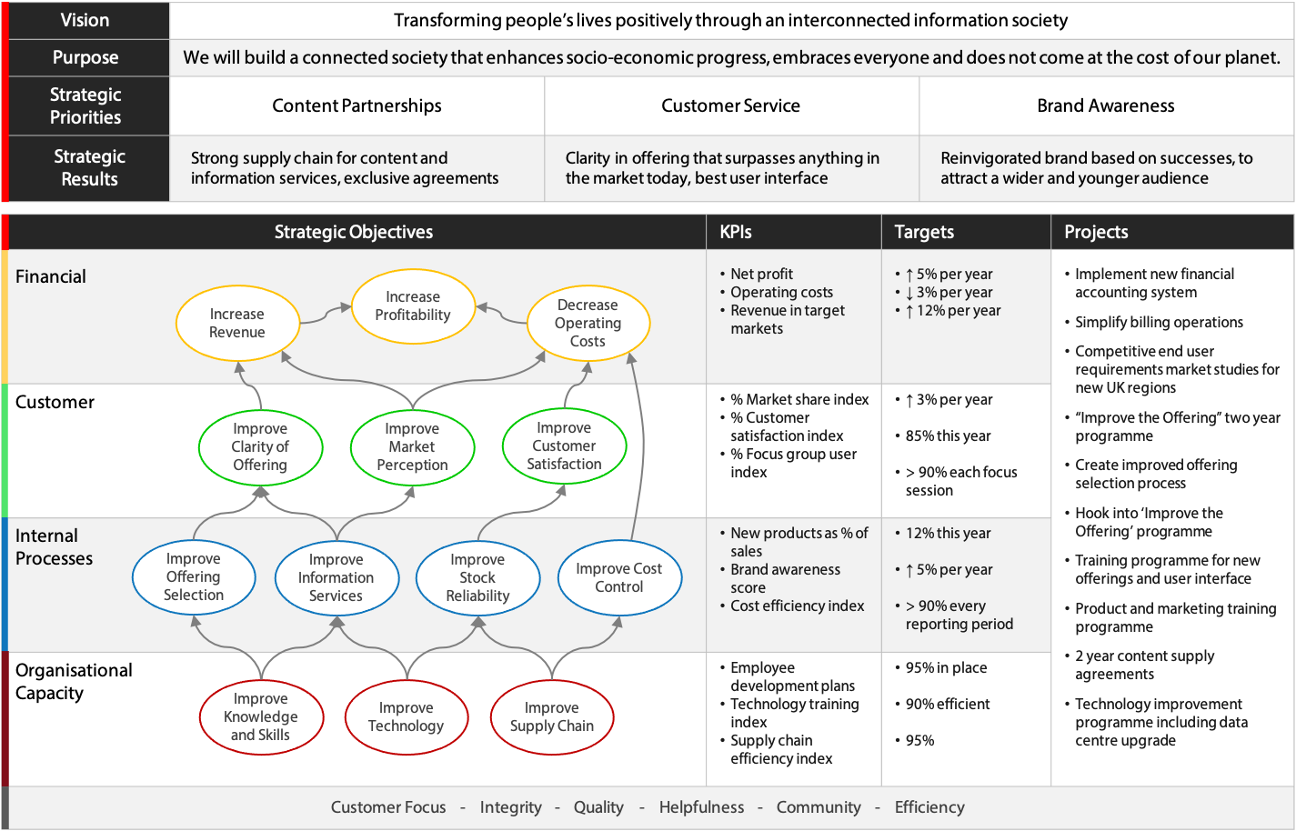 Integrated Strategy Map from Intrafocus