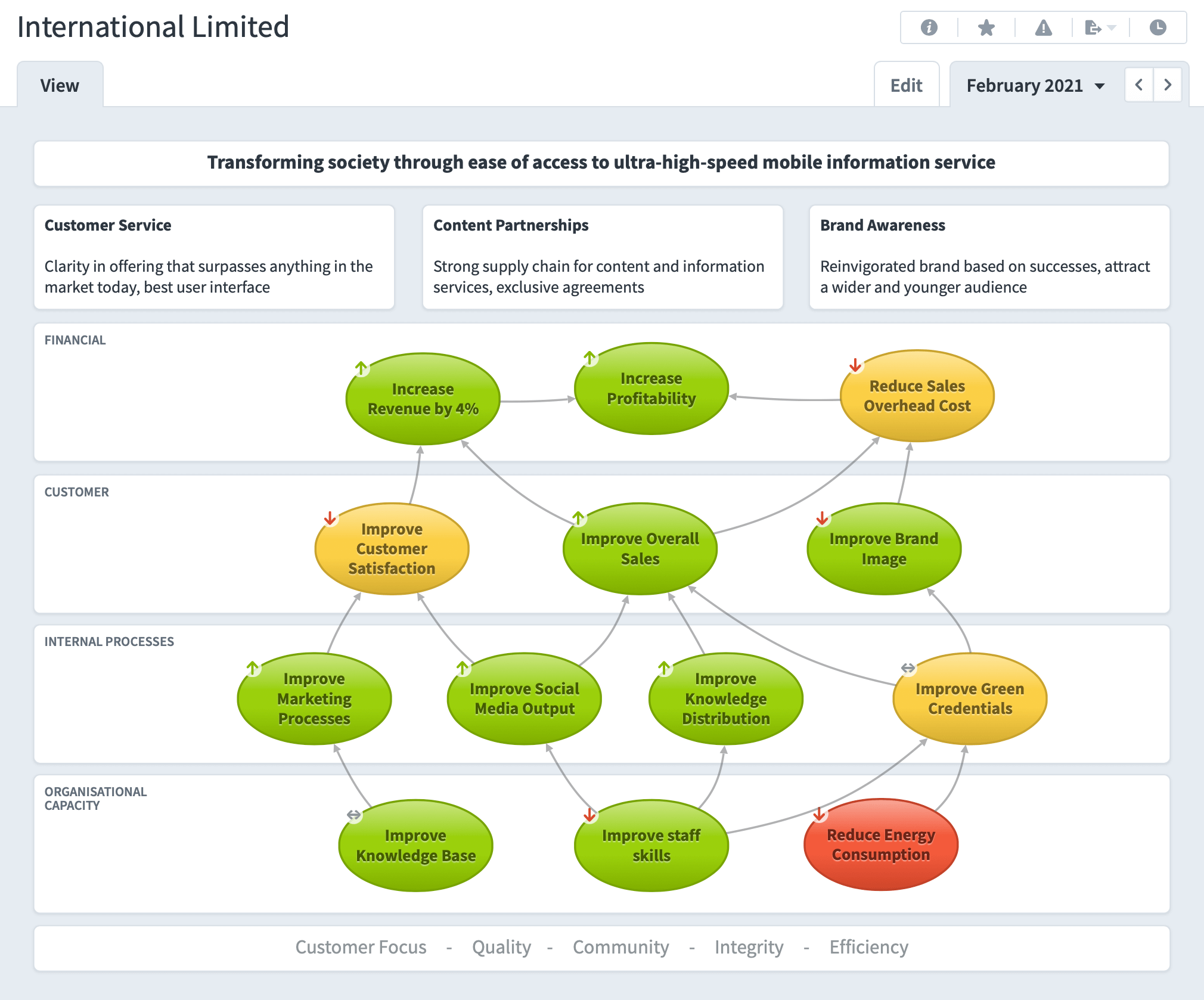 Strategy Map - Software