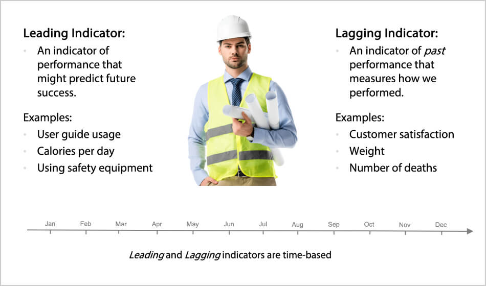 Lead and Lag Indicators - Resources from Intrafocus